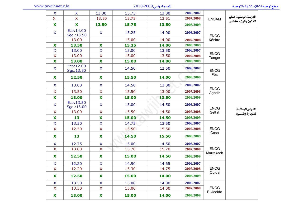tawjihnet_seuil2010.pdf - page 2/3