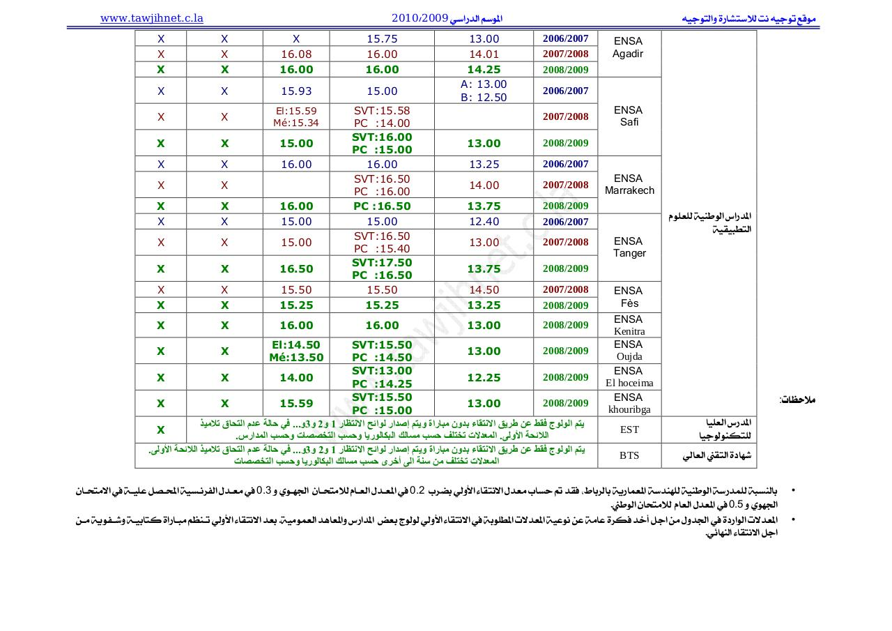 tawjihnet_seuil2010.pdf - page 3/3