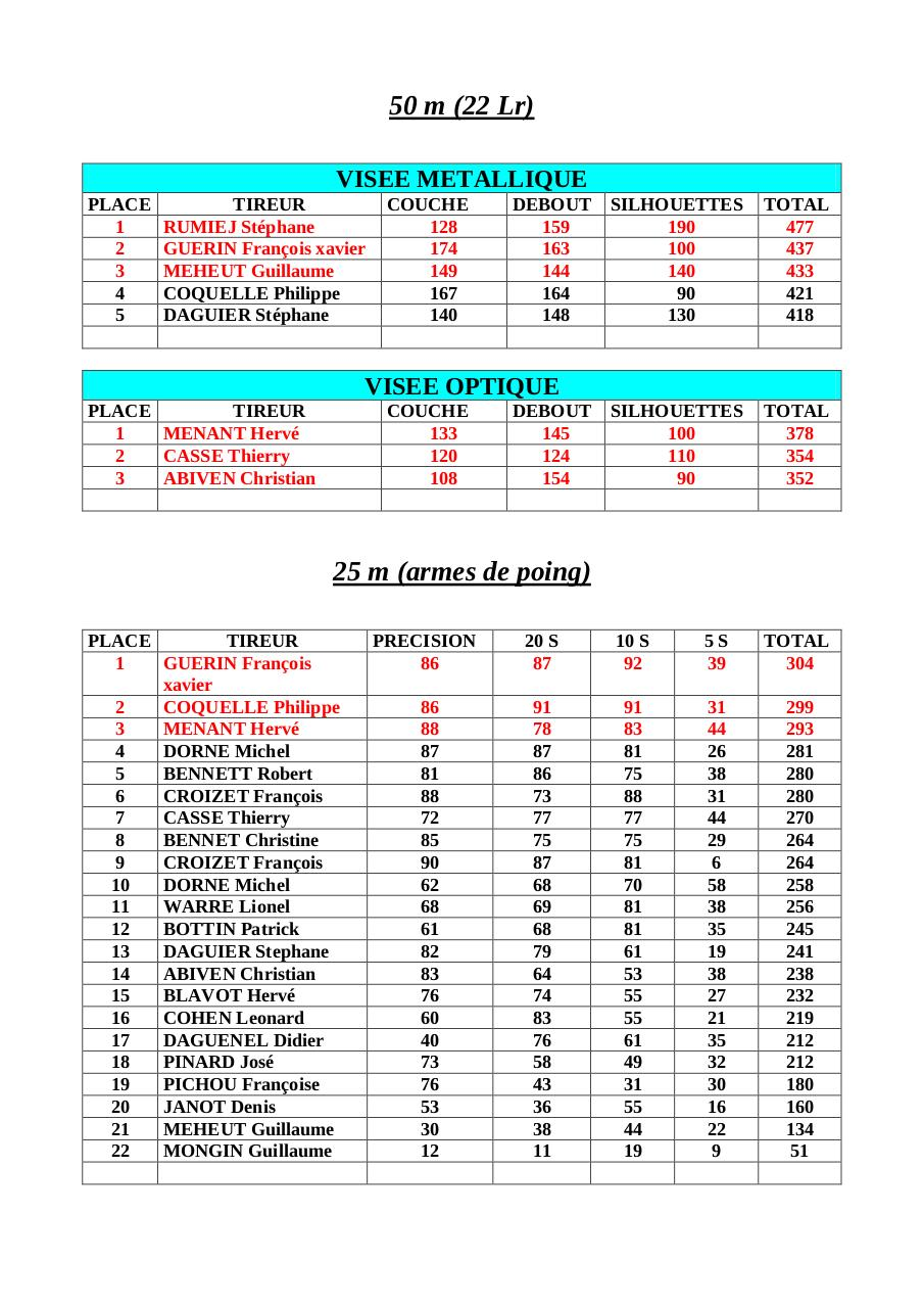 Resultats du hight power 2010.pdf - page 2/2