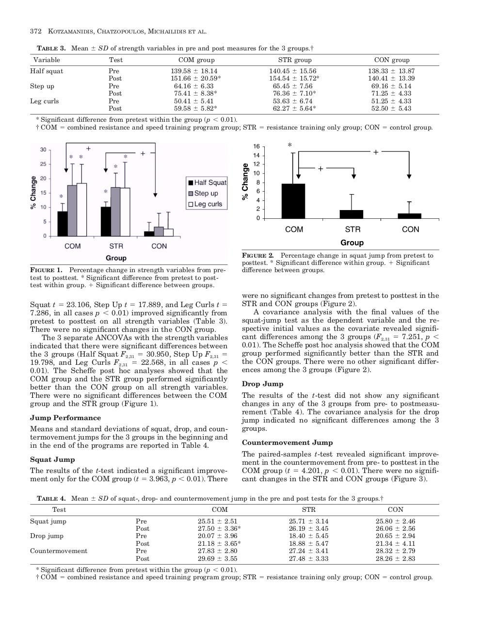 Kotzamanidis JSCR 2005 strength speed training and  jump run perf in soccer.pdf - page 4/7
