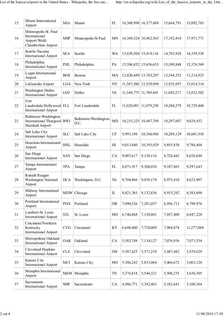Aperçu du document List of the busiest airport in usa.pdf - page 2/4