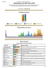 statistiques du canal efrance sm par mircstats