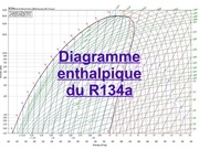 diagramme enthalpique