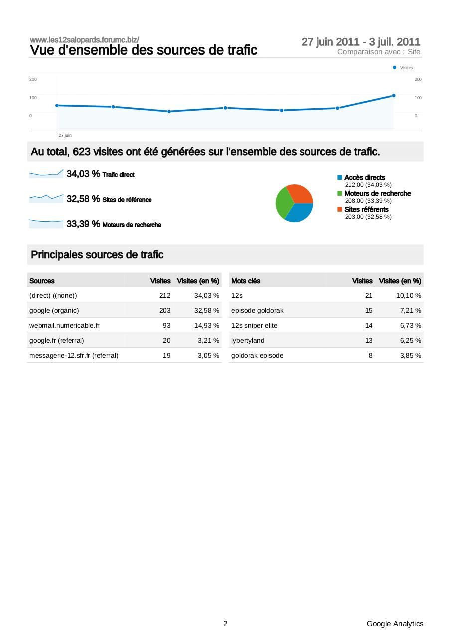 Aperçu du document Analytics_www.les12salopards.forumc.biz__20110627-20110703_(DashboardReport).pdf - page 2/5