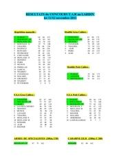 resultats du concours tar des 11 12 xi 2011