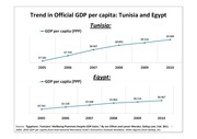 Tunis Central Bank Arab Spring 11'11.pdf - page 3/32