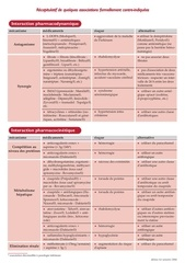 Synergie Médicamenteuse; association synergique medicaments