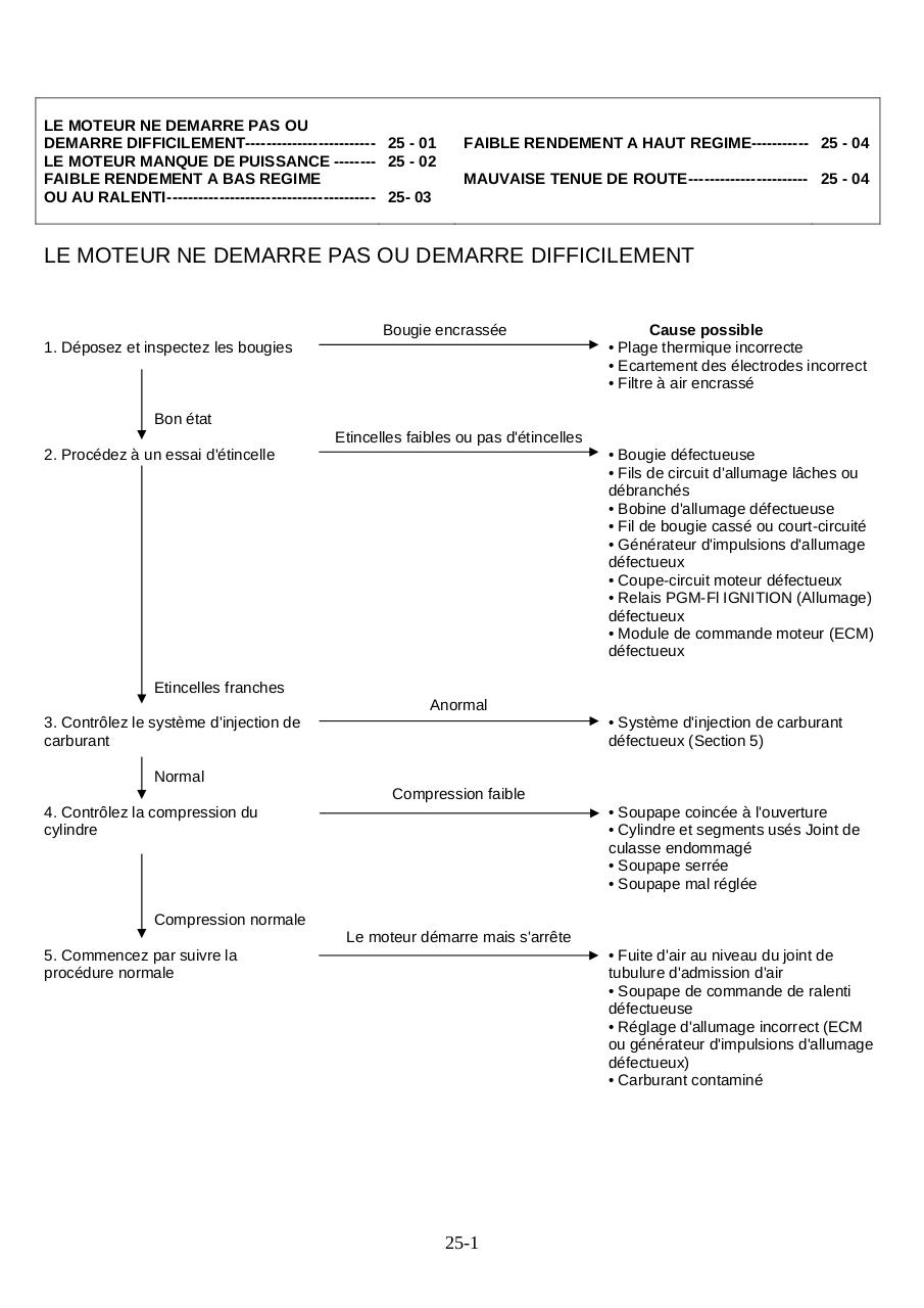 Aperçu du document 1825-depanage.pdf - page 2/5
