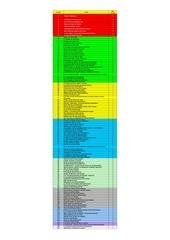 tableau de notation films 2011