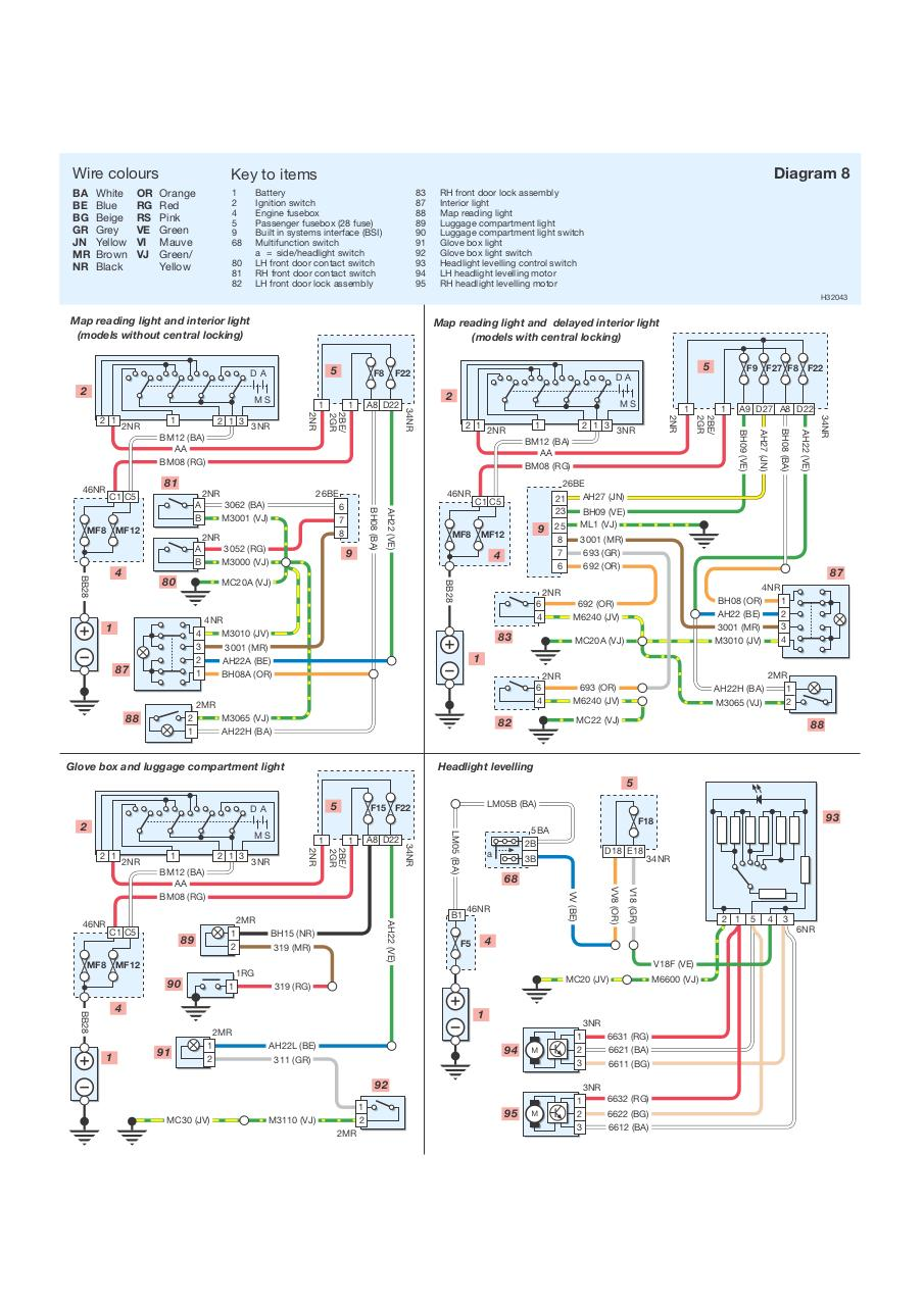 preview peugeot 206 wiring diagram 9 aper�u du fichier peugeot 206 wiring diagram pdf page 9 19 peugeot 206 wiring diagram for central door locking at fashall.co
