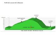 profil course massane