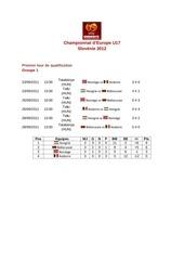 championnat d europe u17 2012