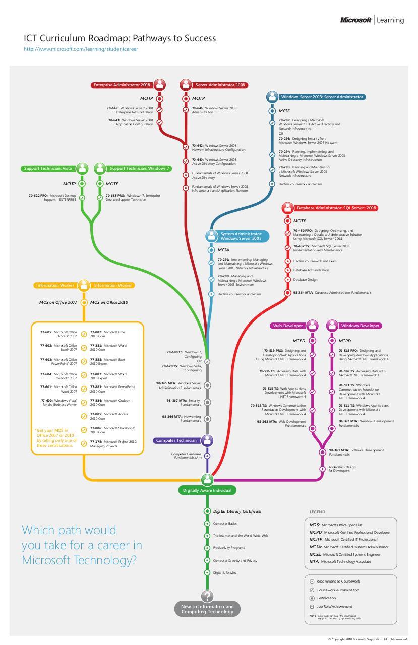 Msl Ict Curriculum Roadmap Final Ict Curriculum Roadmap