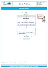 Fichier PDF procedure demande code mobiracid deblocage mobiracid