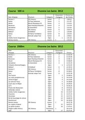 resume des resultats pour fb 2012