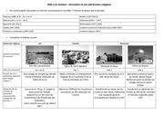 aide revision cours jerusalem corrige