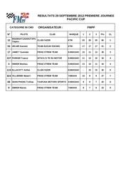 classement pacific cup 29 09 2012 fmpf
