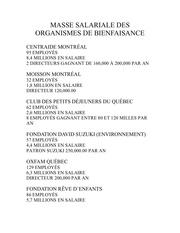 Fichier PDF masse salariale des organismes de bienfaisance