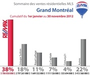 partmarche mtl 2012 11 cumulatif