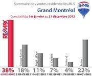 partmarche mtl 2012 12 cumulatif