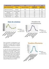 graphique date de creation nbre cooperateur hectares