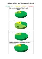 sondage ecole vrai