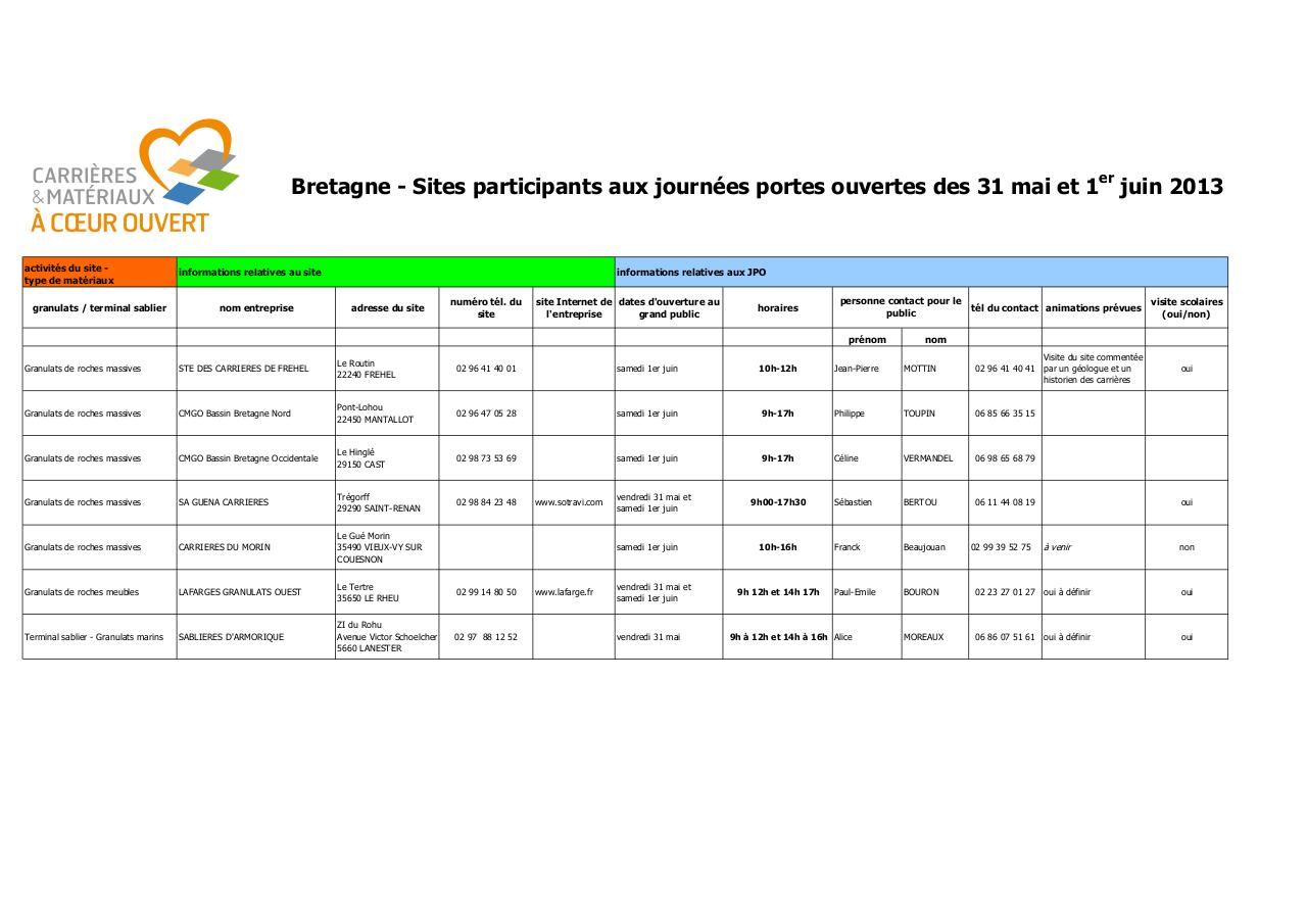 Aperçu du document Bretagne_sites+participants+JPO+2013+UNICEM_v2.pdf - page 1/1
