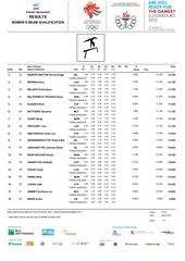 womens results