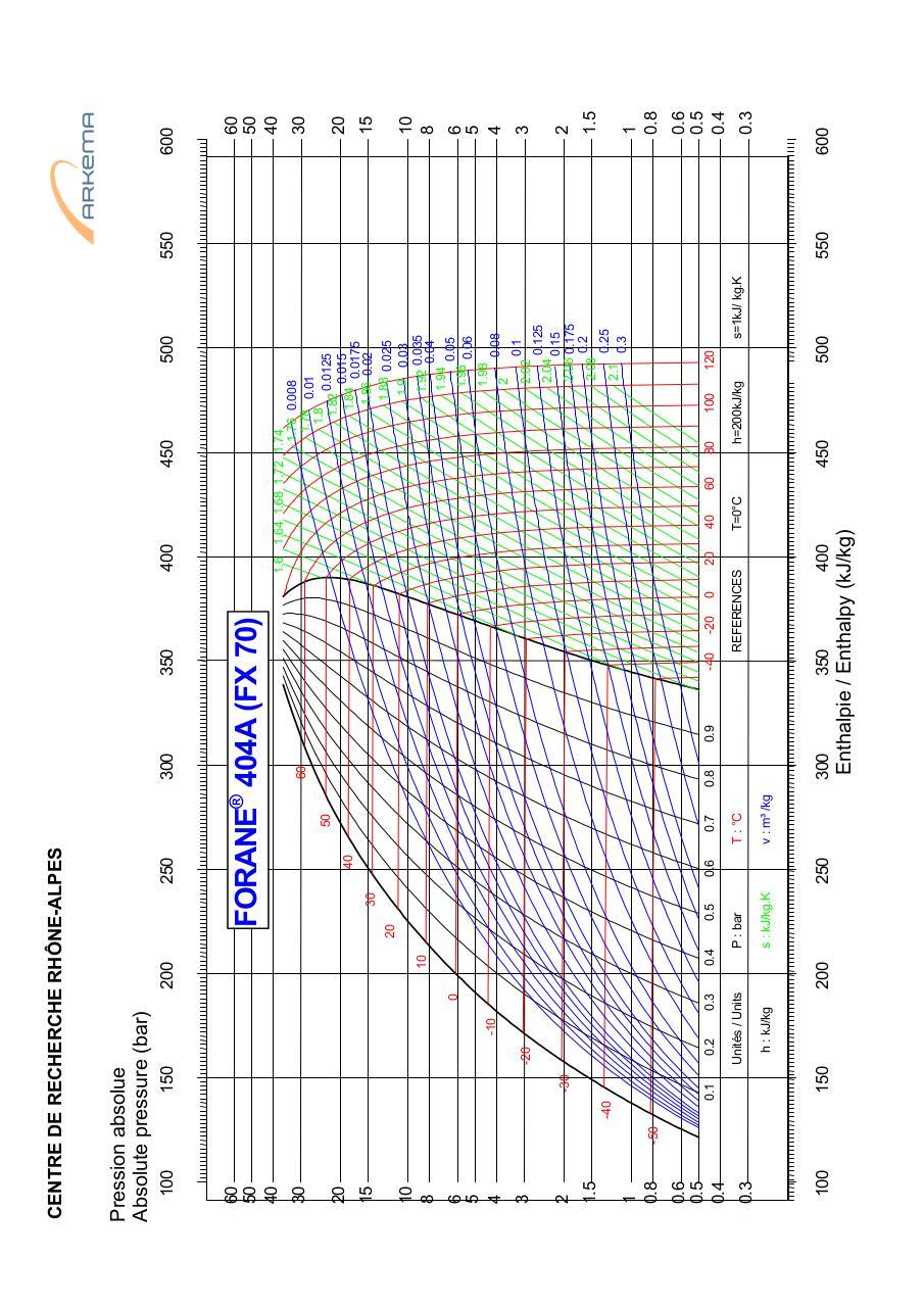 Diagramme R404a Par Jerome Blanc