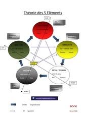 theorie des 5 elements fbk