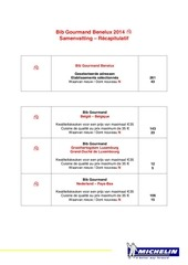 selectie bib gourmand benelux 2014