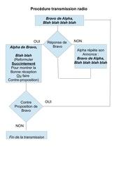 Fichier PDF procedure transmission radio