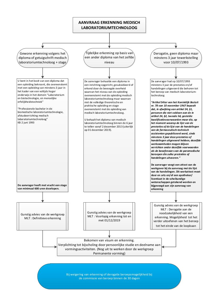 Aperçu du document schema_nl.pdf - page 1/1