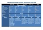 une selection de quelques ordinateurs portables entre 600 et 900