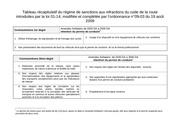 recap des infractions au code de la route algerien