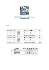 concacaf championnat u20 feminin 2014