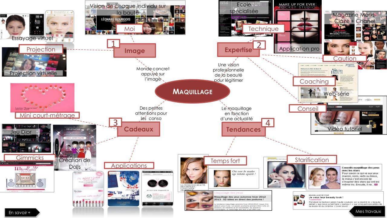 Moodboard maquillage par Macintosh Workstation - Fichier PDF