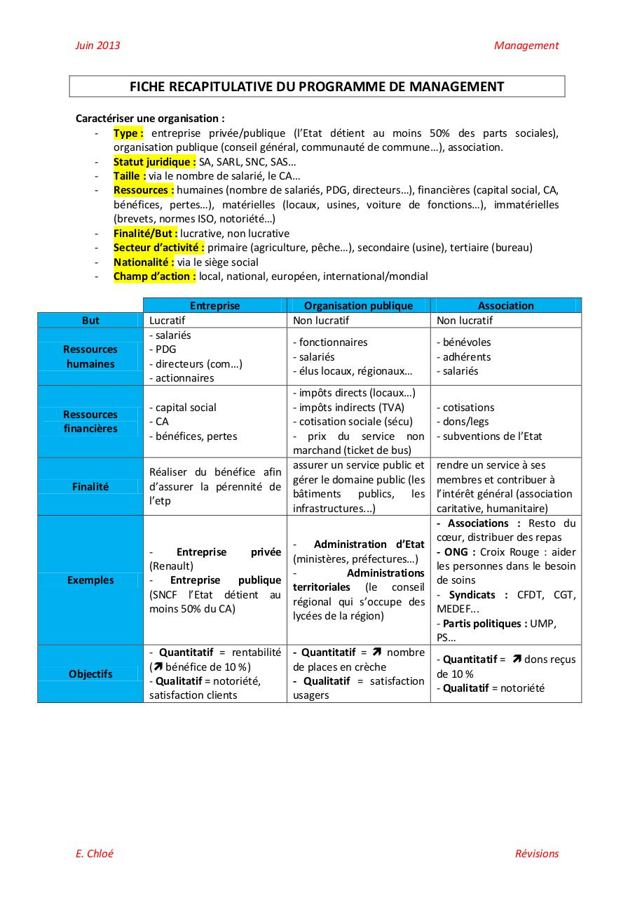 Aperçu du document FICHE RECAPITULATIVE DU PROGRAMME DE MANAGEMENT.pdf - page 1/3