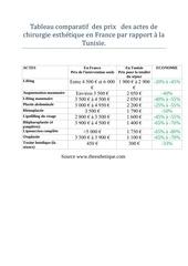 tableau comparatif des prix