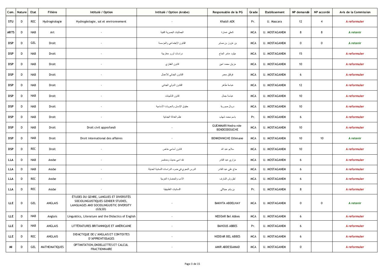 Resultats dexpertise Doctorat 3eme Cycle_09-04-2014.pdf - page 3/15