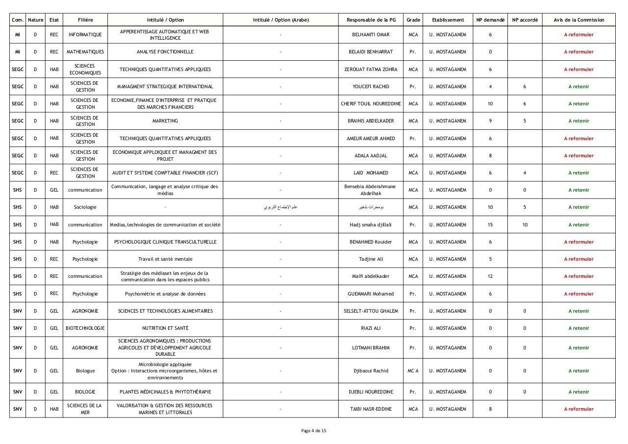 Resultats dexpertise Doctorat 3eme Cycle_09-04-2014.pdf - page 4/15