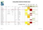 resultats ccdf au 01 juin 2014 classement cross