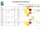 resultats ccdf au 14 juin cross