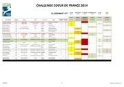 resultats ccdf au 14 juin vtt