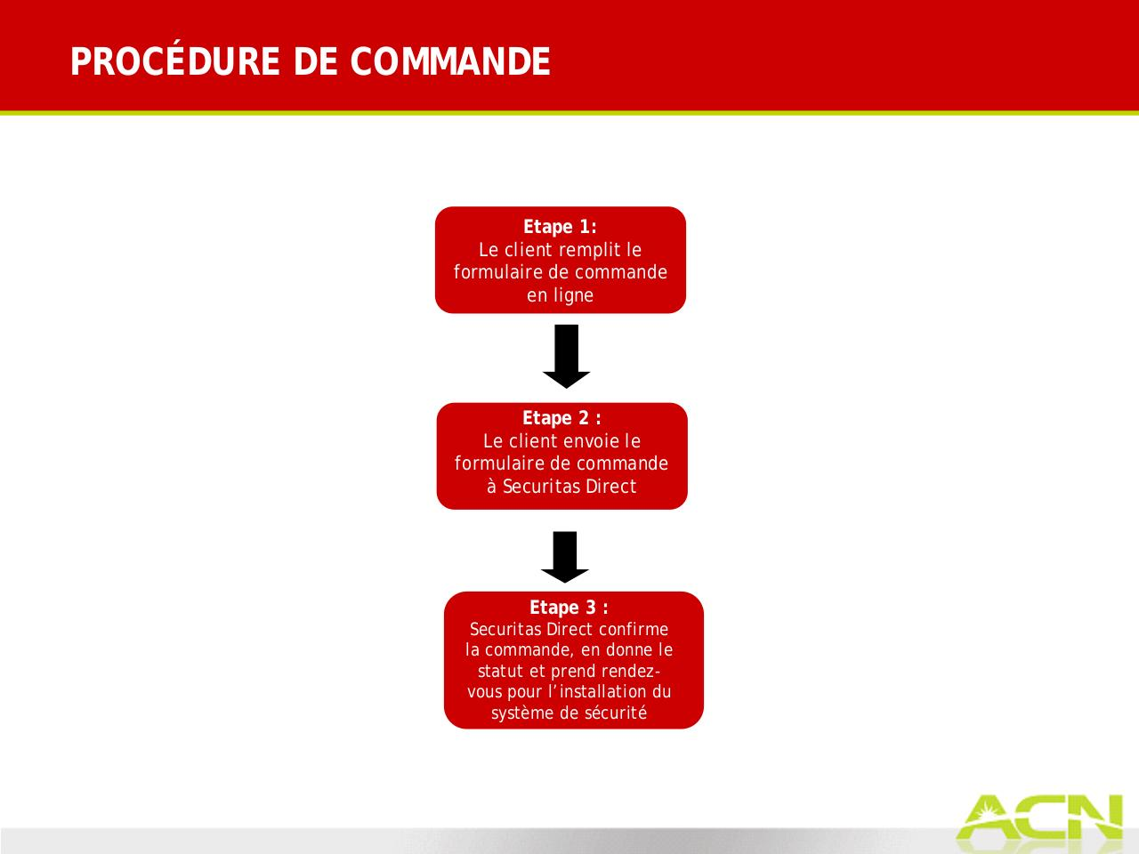 Security_OrderProcess_FR_FR.pdf - page 2/13