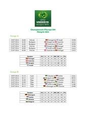 championnat d europe u19 2014