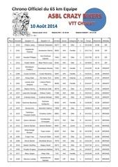 classement65equipe