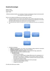 dendrochronologie et liannes