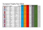 final ranking 6th 2014