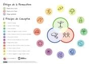 les principers de la permaculture